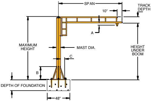 Jib Cranes, Free Standing Or Portable, New & Used Jib Crane